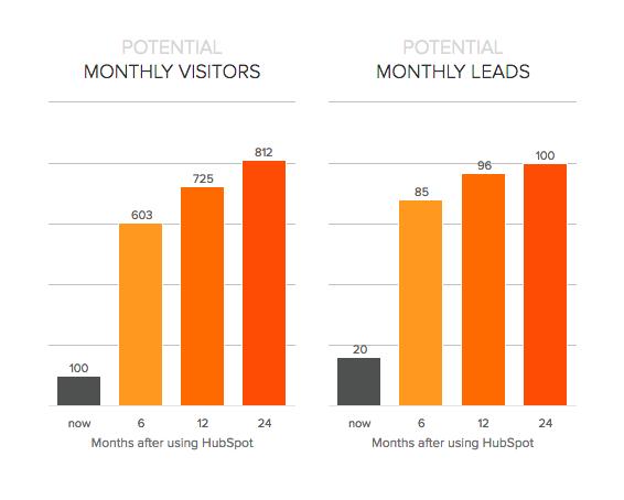 online marketing ROI graph report