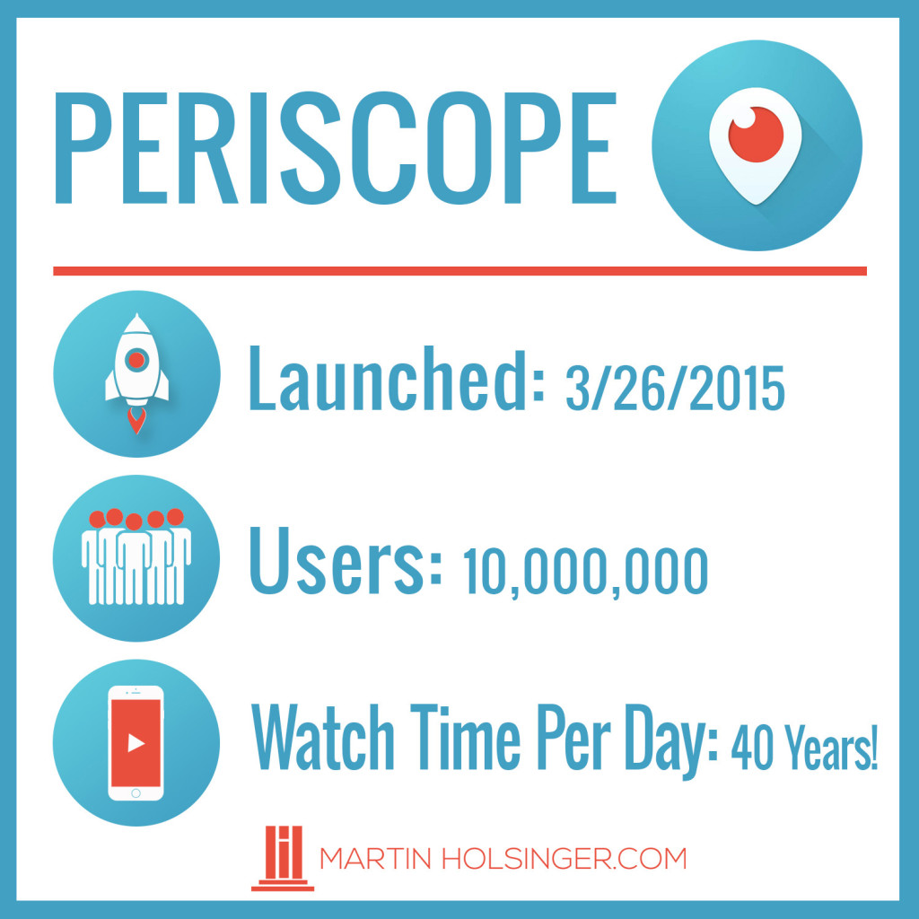 Periscope for business stats and statistics